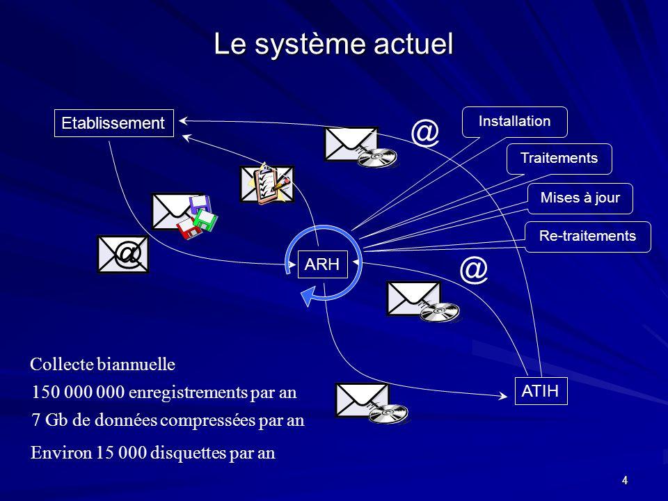 Le système actuel @ @ @ Collecte biannuelle