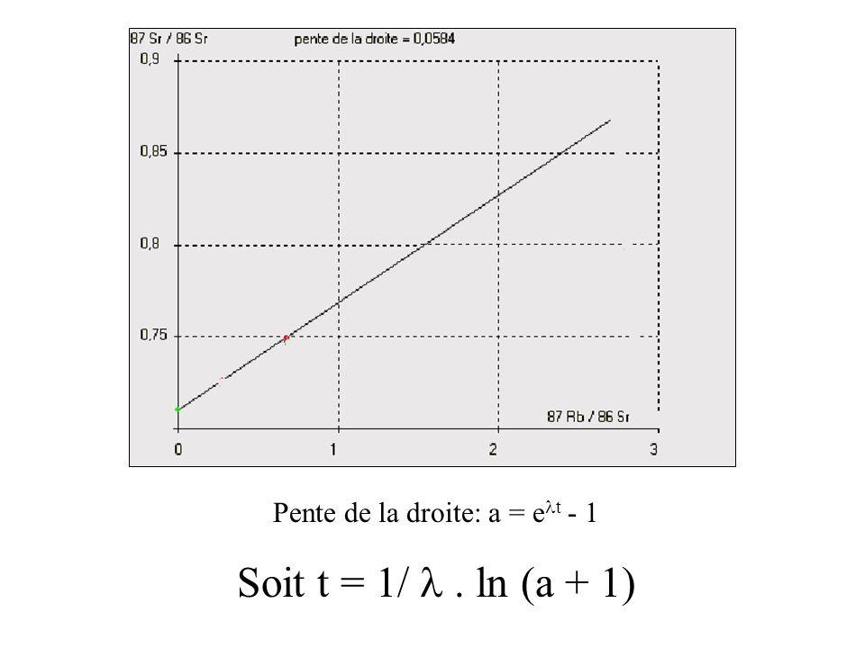 Pente de la droite: a = et - 1