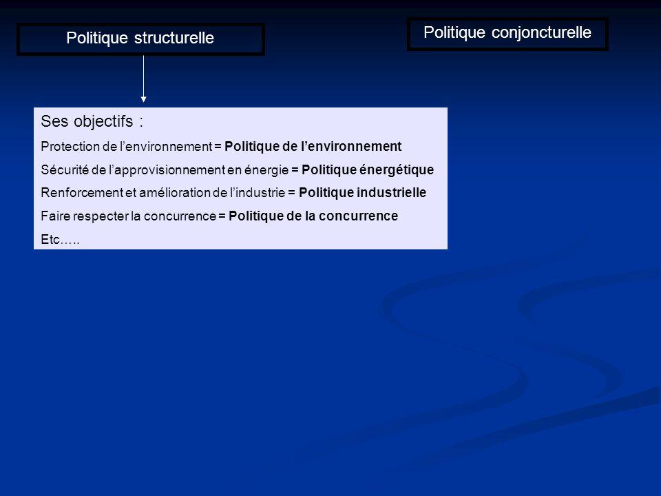 Politique conjoncturelle Politique structurelle