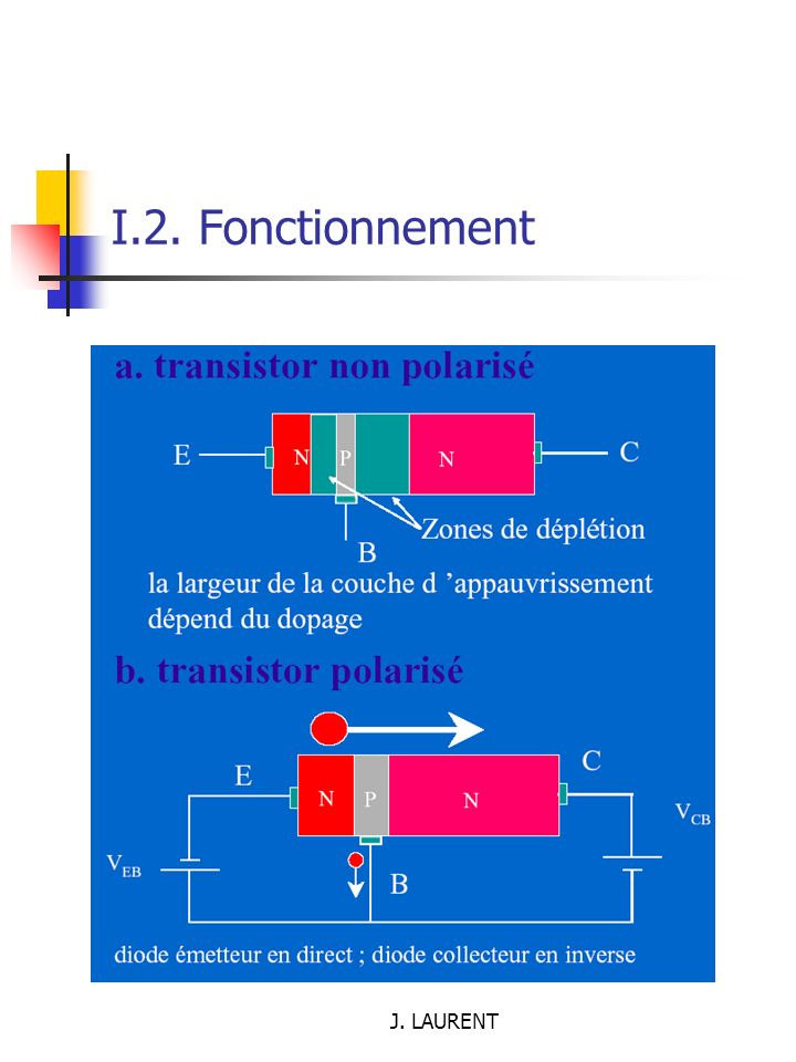 I.2. Fonctionnement J. LAURENT