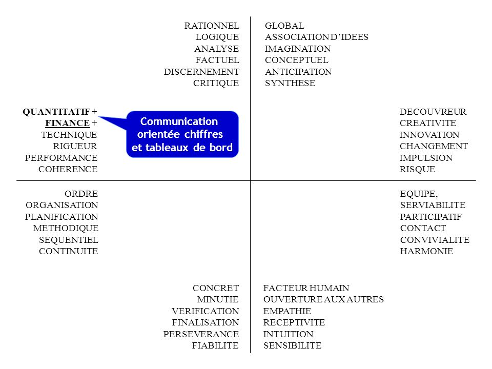 Communication orientée chiffres et tableaux de bord