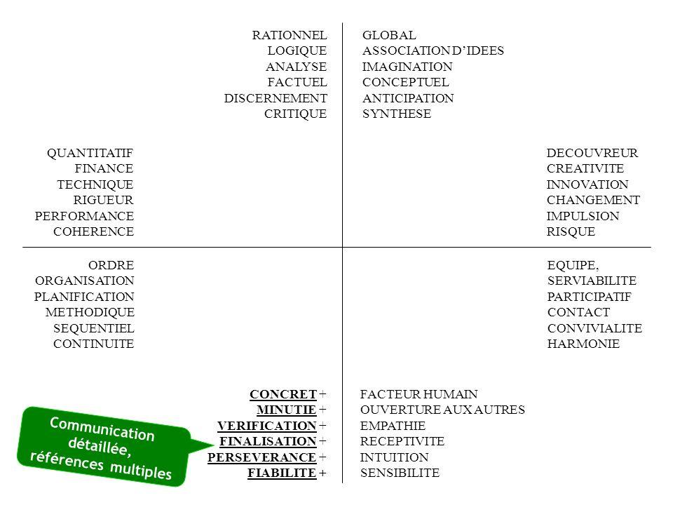Communication détaillée, références multiples