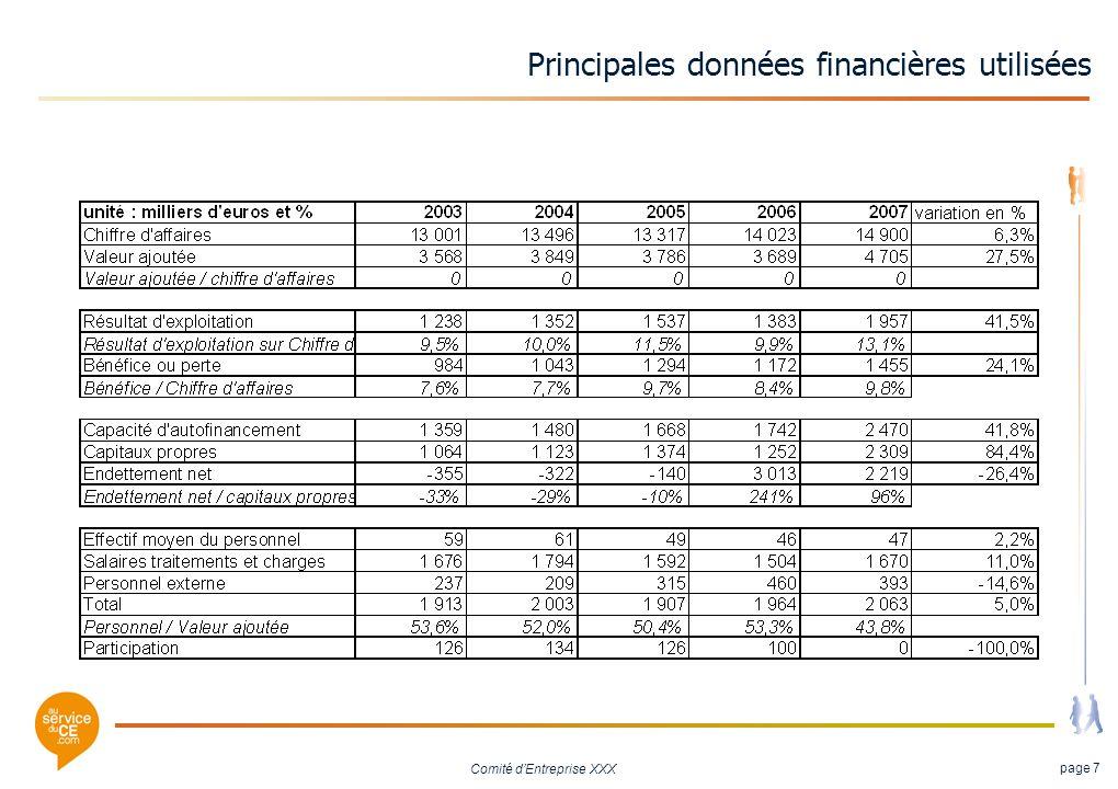 Principales données financières utilisées