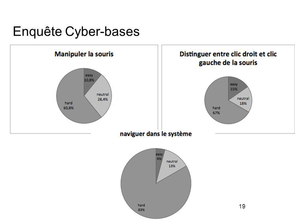 Enquête Cyber-bases