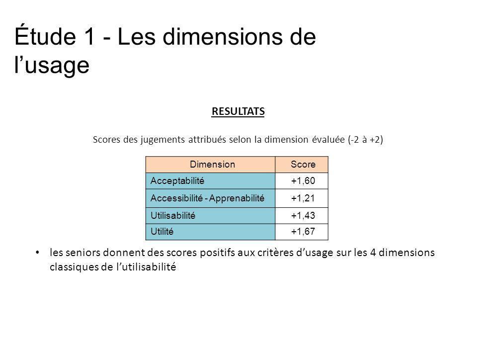 Scores des jugements attribués selon la dimension évaluée (-2 à +2)