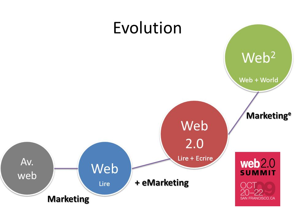Evolution Web2 Web 2.0 Web Av. web Marketinge + eMarketing Marketing