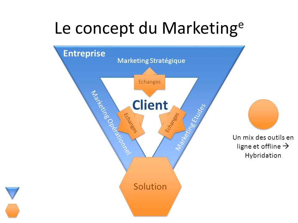 Le concept du Marketinge
