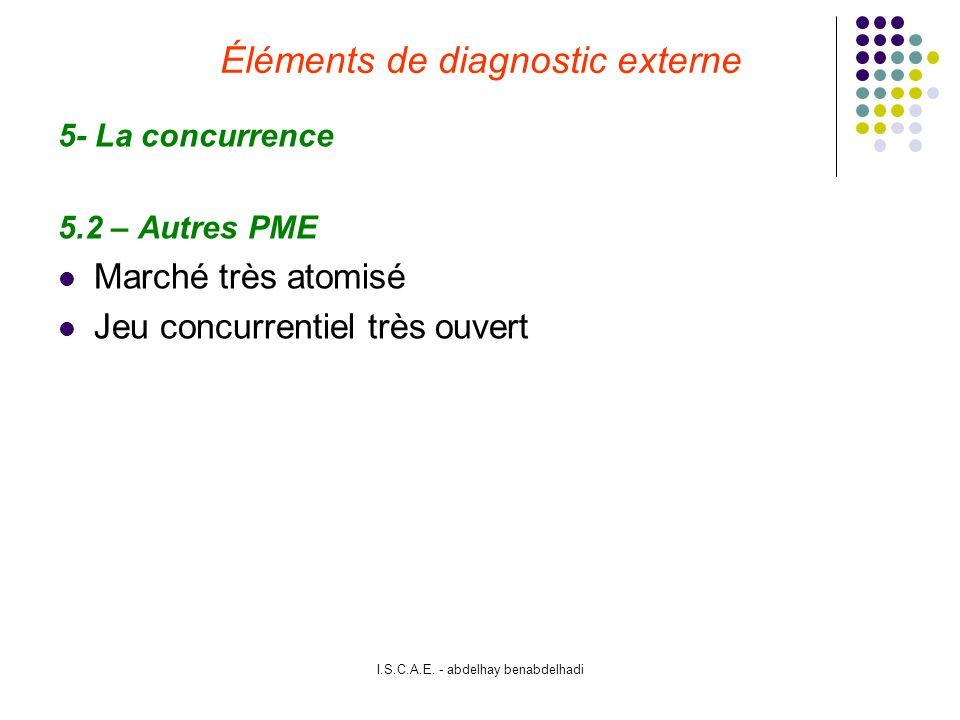Éléments de diagnostic externe