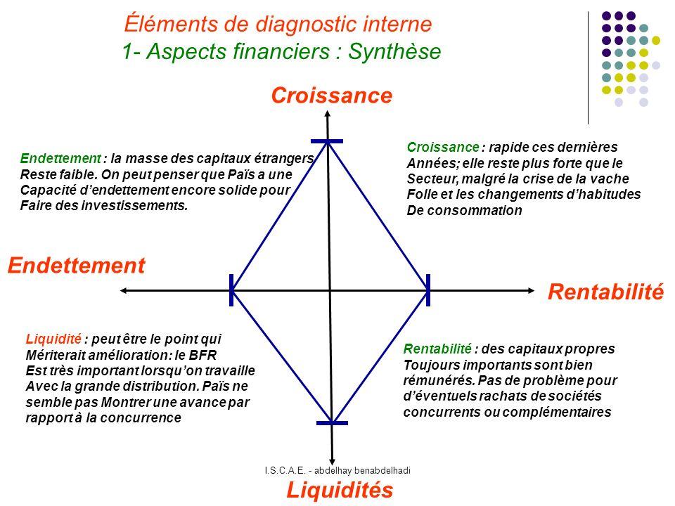 Éléments de diagnostic interne 1- Aspects financiers : Synthèse