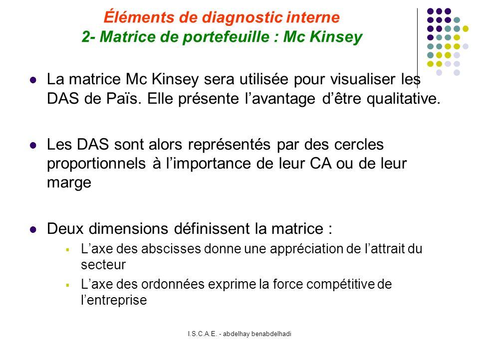Éléments de diagnostic interne 2- Matrice de portefeuille : Mc Kinsey
