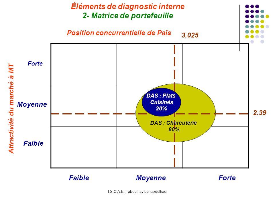 Éléments de diagnostic interne 2- Matrice de portefeuille