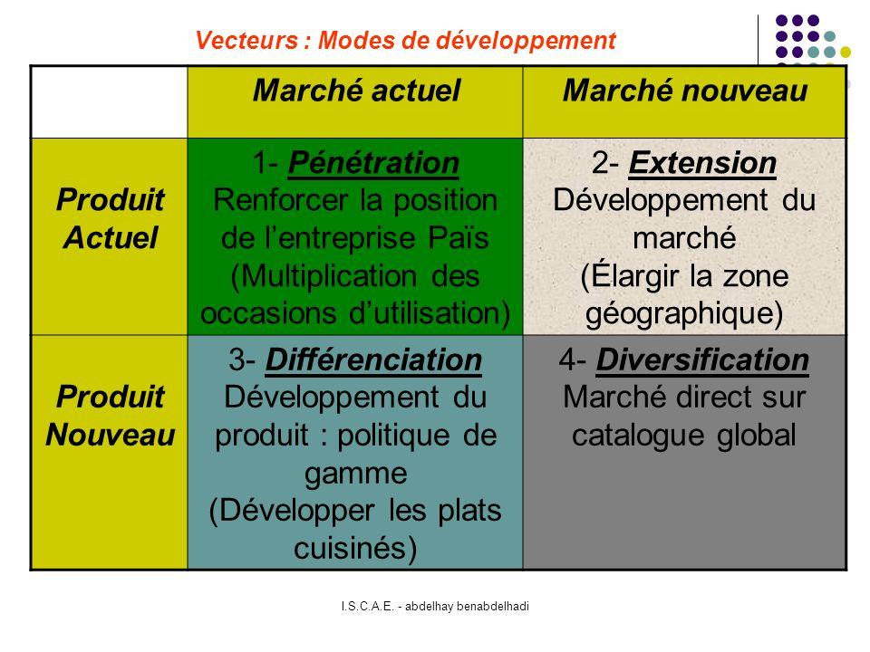 Vecteurs : Modes de développement
