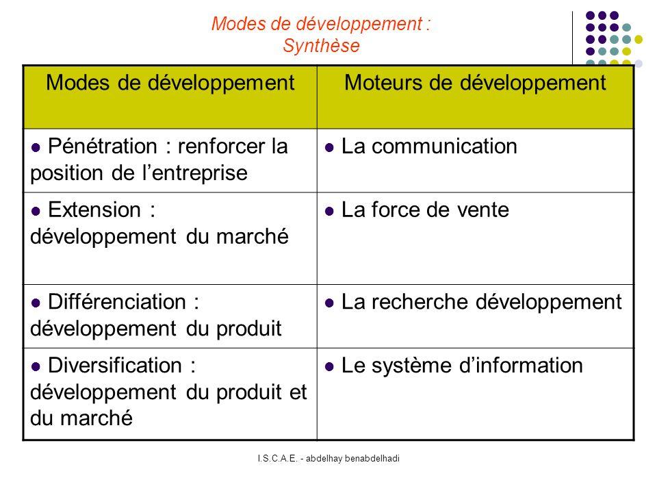 Modes de développement : Synthèse