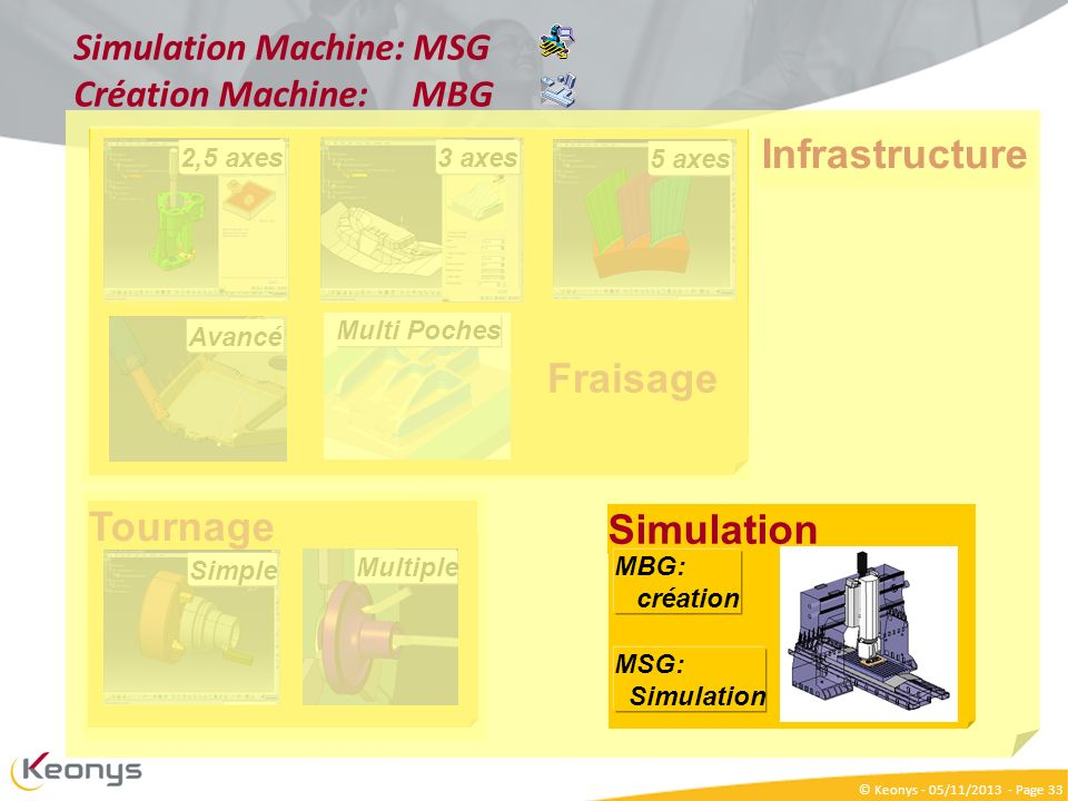 Simulation Machine: MSG Création Machine: MBG