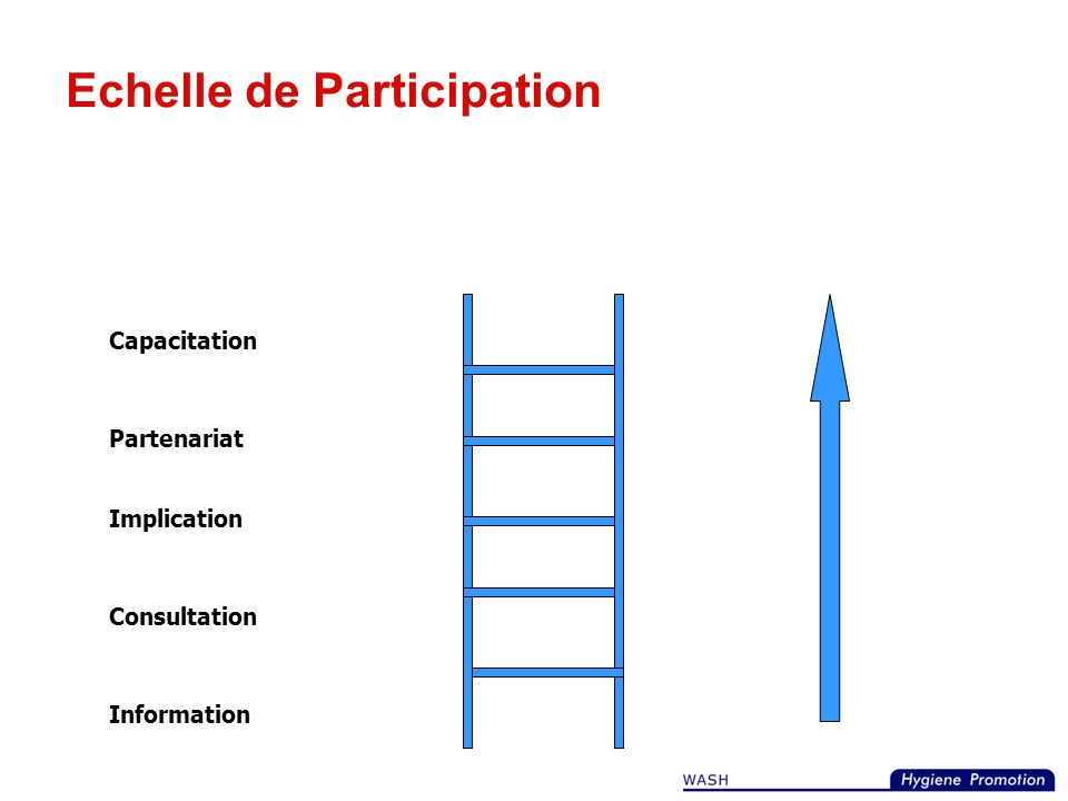 Echelle de Participation