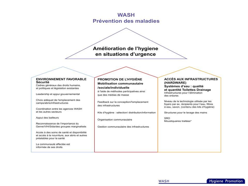 Cette diapositive fournit uniquement des exemples des différentes composantes du modèle, mais il n'est pas gravé dans la pierre et la liste n'est pas exhaustive. Les participants peuvent trouver d'autres exemples qui peuvent être ajoutés. L'objectif du modèle est de montrer la nécessité de tous les aspects d'une intervention WASH et leur interrelation ainsi que le rôle que doit jouer la promotion de l'hygiène.