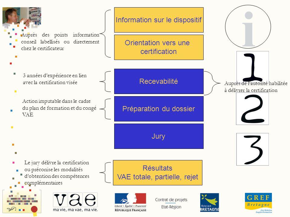 i Information sur le dispositif Orientation vers une certification