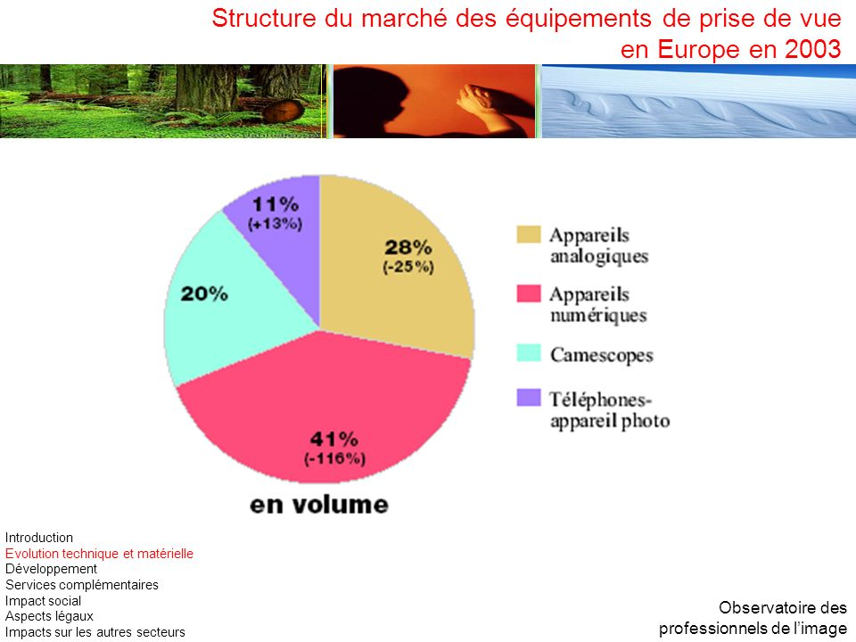 Structure du marché des équipements de prise de vue en Europe en 2003