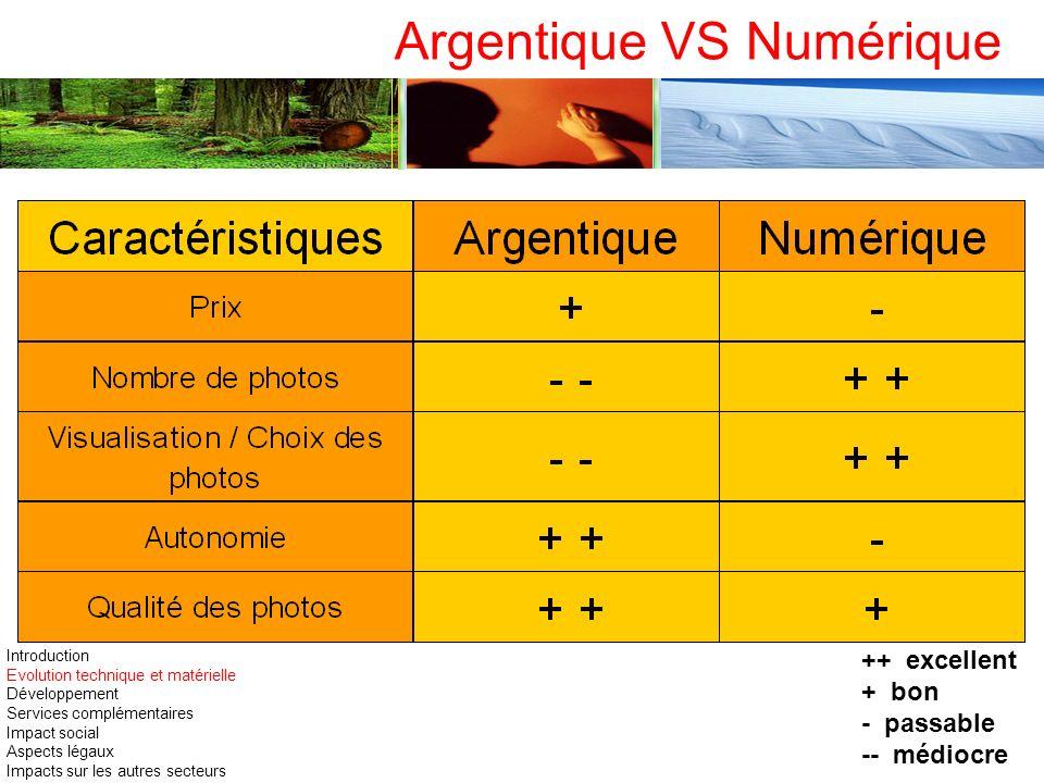 Argentique VS Numérique