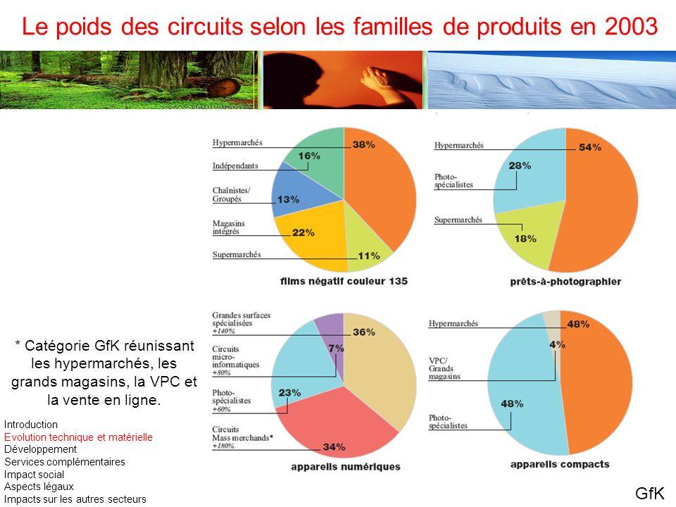 Le poids des circuits selon les familles de produits en 2003