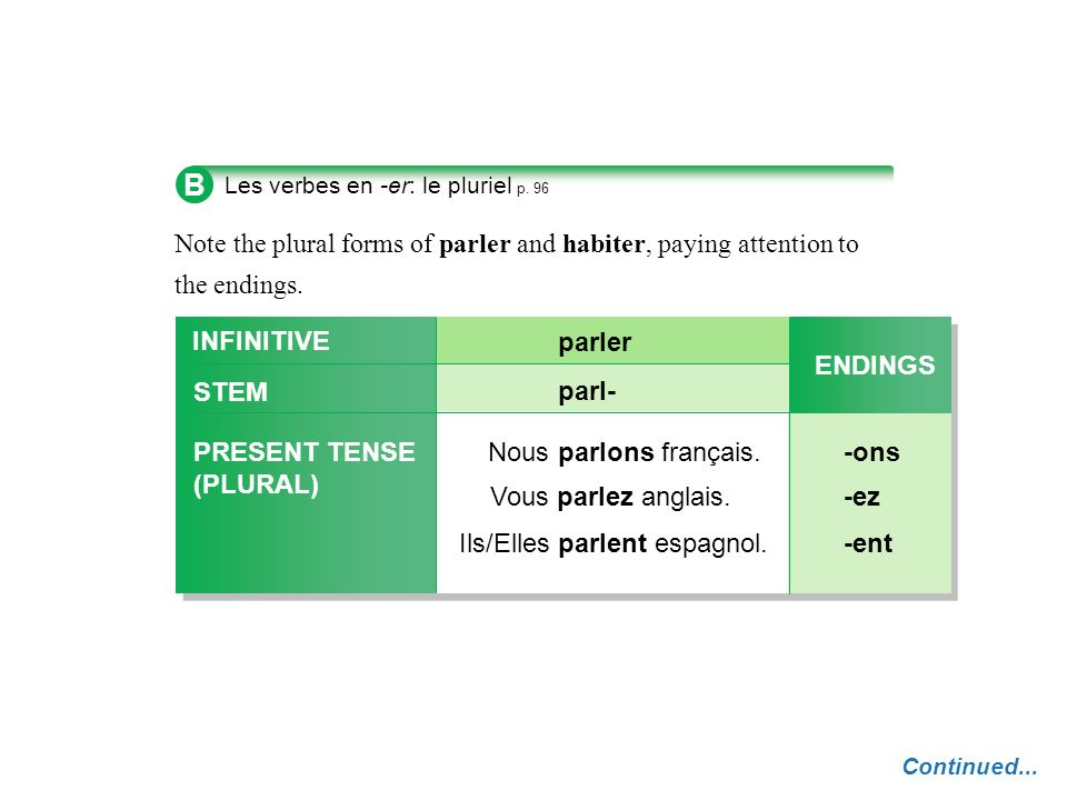 BLes verbes en -er: le pluriel p. 96. Note the plural forms of parler and habiter, paying attention to the endings.