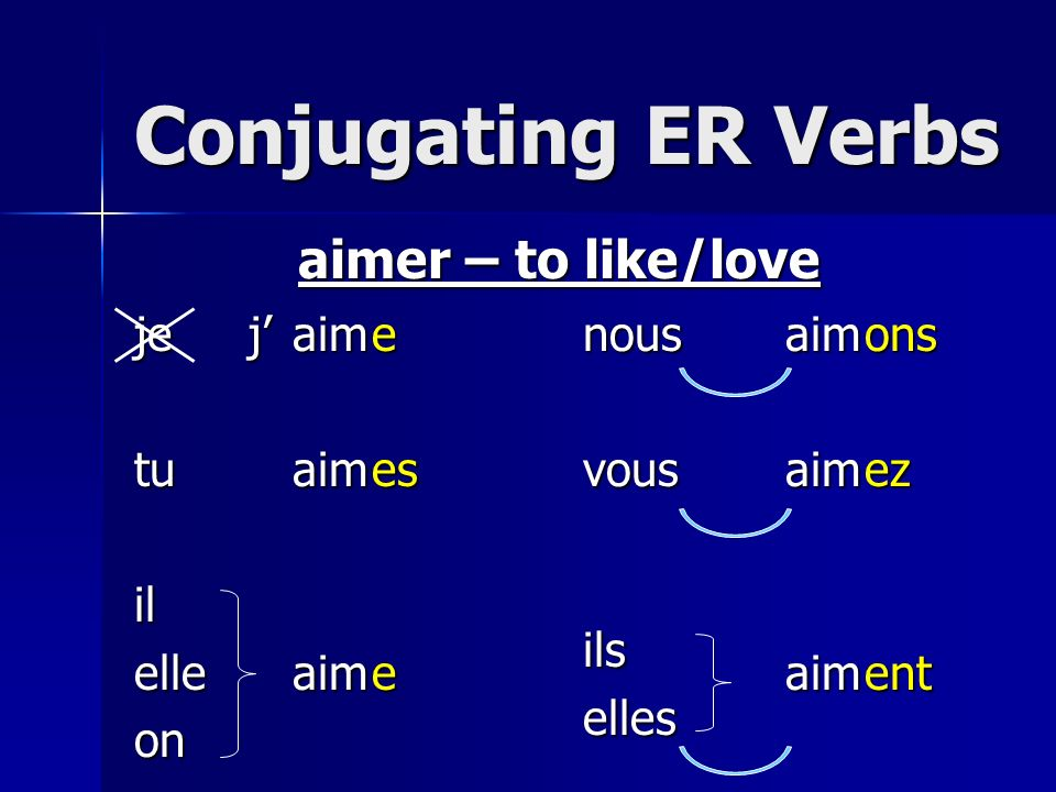 Conjugating ER Verbs aimer – to like/love je tu il elle on j' aim e es