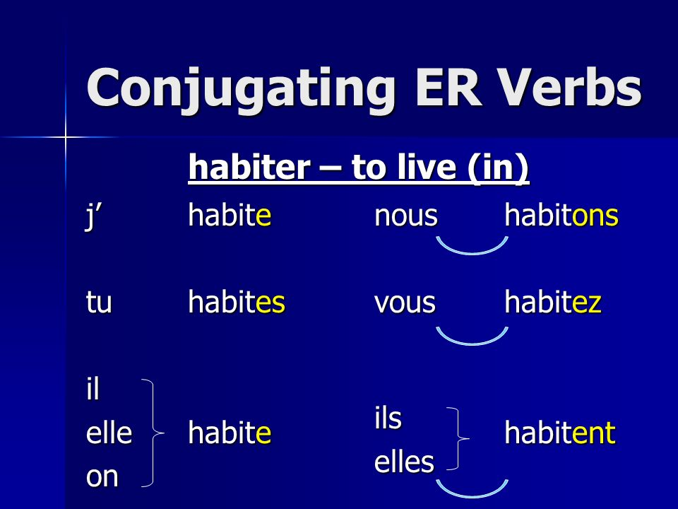 Conjugating ER Verbs habiter – to live (in) j' tu il elle on habit e