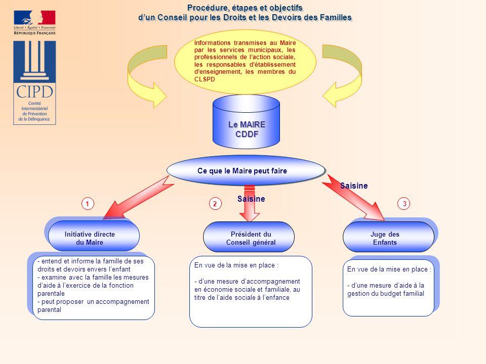 Procédure, étapes et objectifs