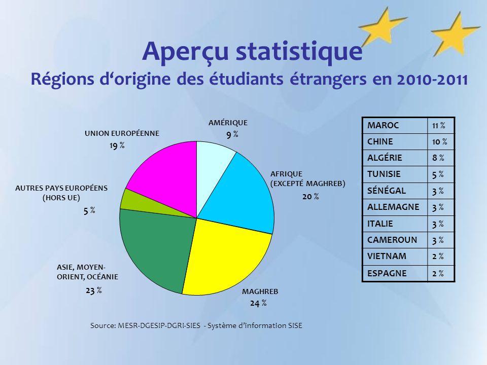 Source: MESR-DGESIP-DGRI-SIES - Système d'information SISE