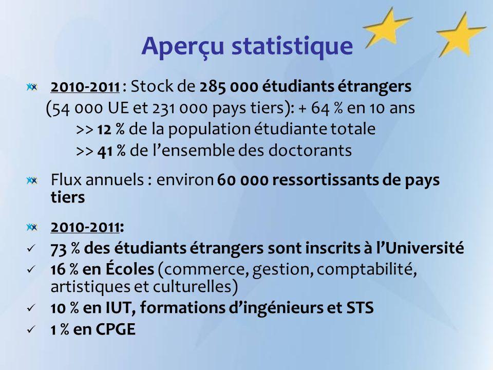 Aperçu statistique 2010-2011 : Stock de 285 000 étudiants étrangers
