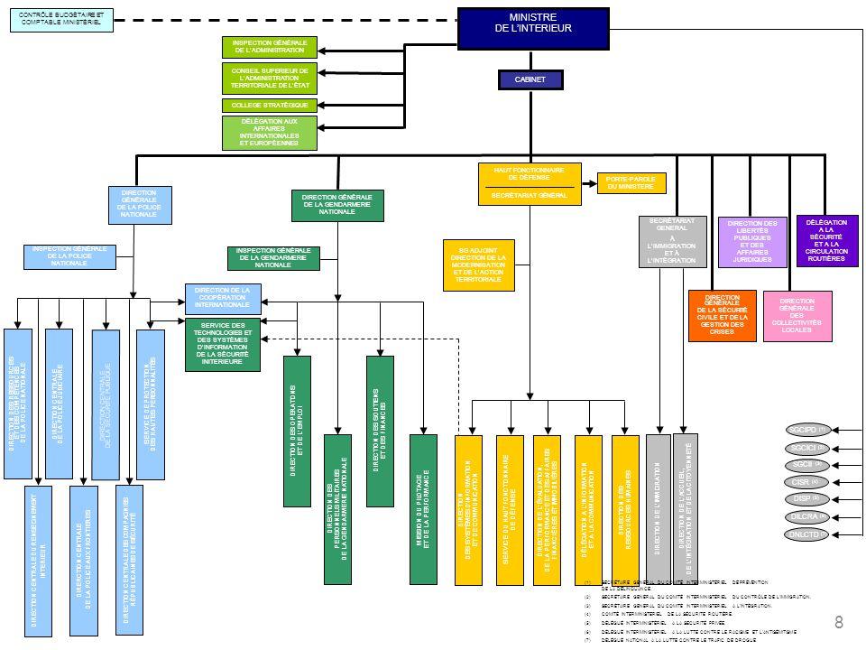 MINISTRE DE L'INTERIEUR CABINET SGCIPD (1) SGCICI (2) SGCII (3)