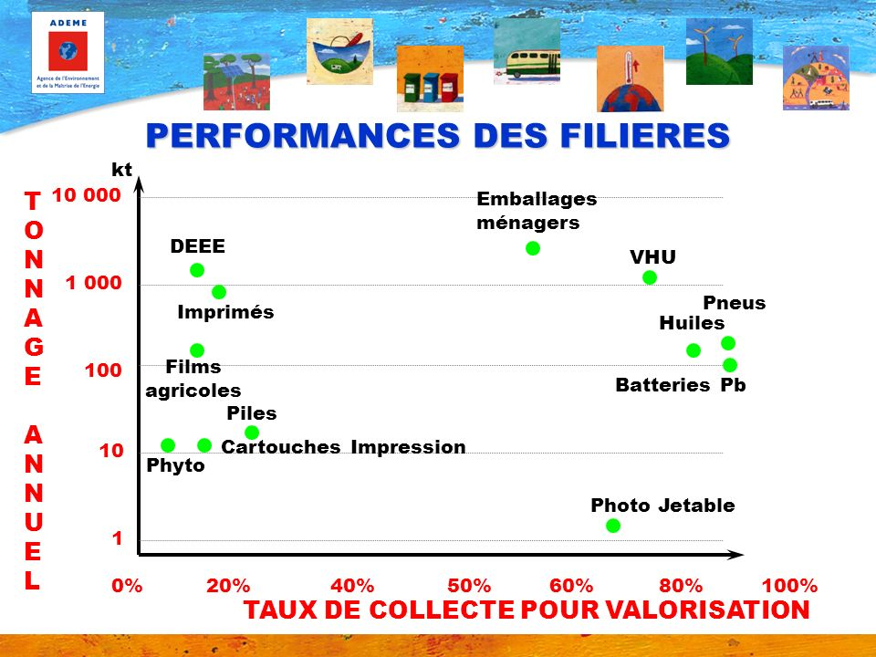 PERFORMANCES DES FILIERES