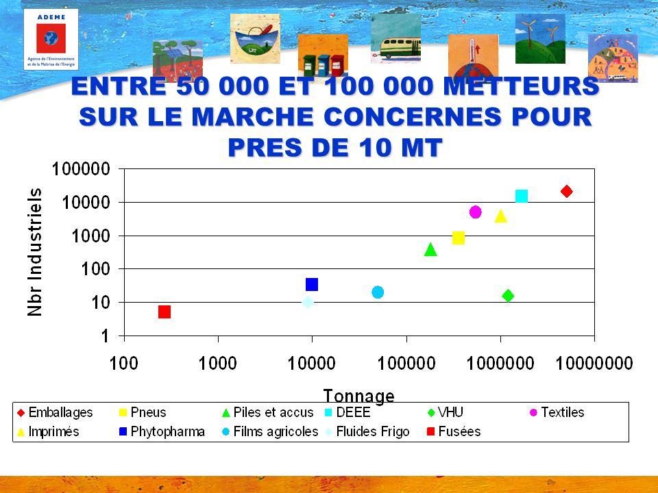 ENTRE 50 000 ET 100 000 METTEURS SUR LE MARCHE CONCERNES POUR PRES DE 10 MT