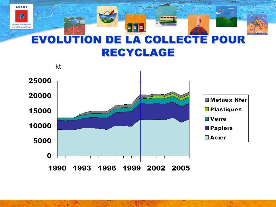 EVOLUTION DE LA COLLECTE POUR RECYCLAGE