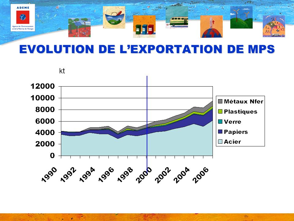 EVOLUTION DE L'EXPORTATION DE MPS