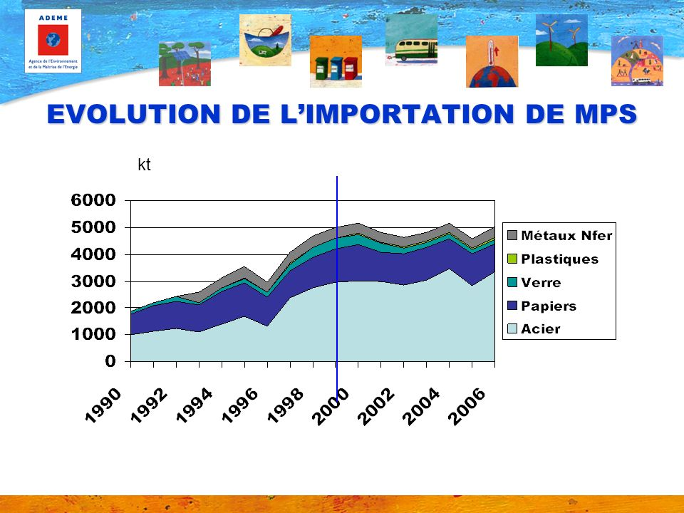 EVOLUTION DE L'IMPORTATION DE MPS