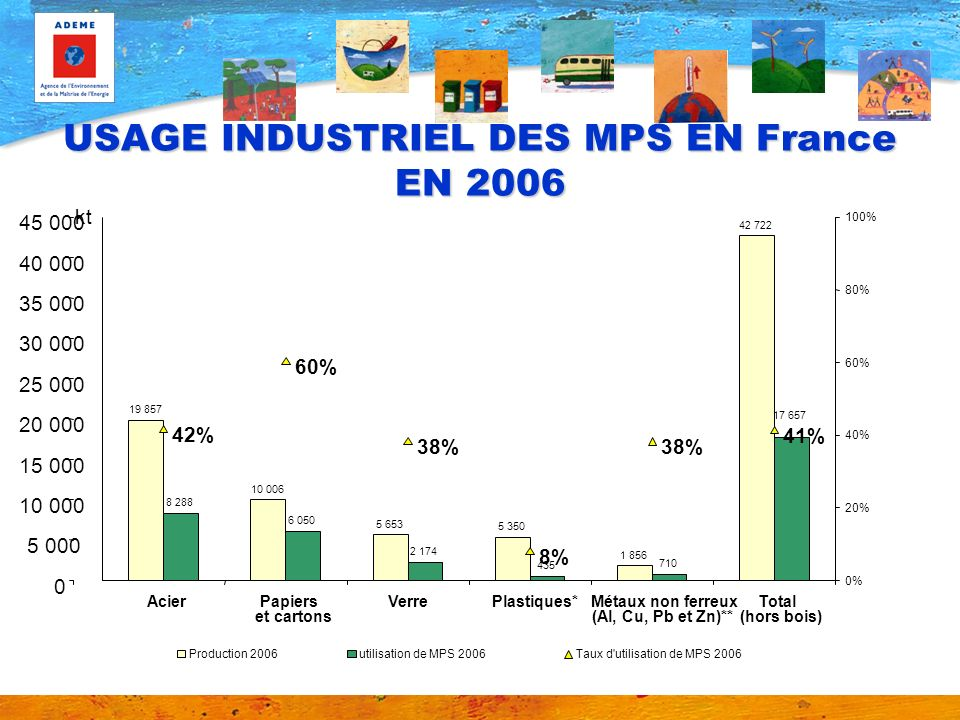 USAGE INDUSTRIEL DES MPS EN France EN 2006