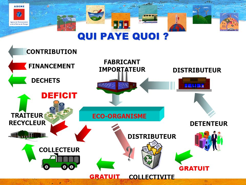 QUI PAYE QUOI DEFICIT CONTRIBUTION FABRICANT FINANCEMENT