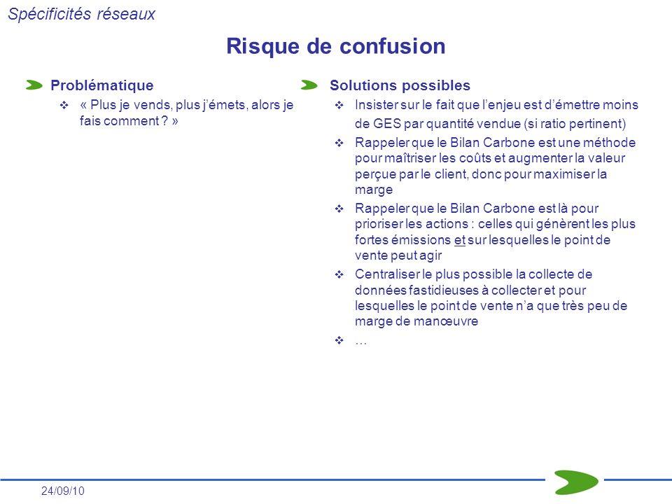 Risque de confusion Spécificités réseaux Problématique