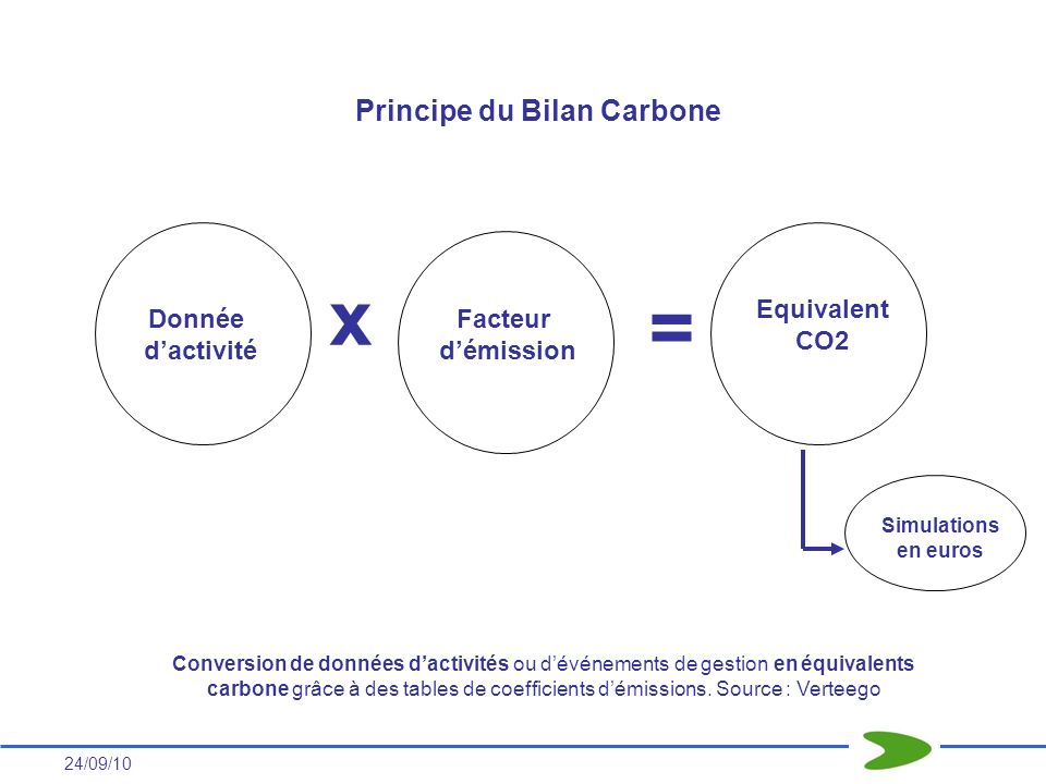 x = Principe du Bilan Carbone Equivalent CO2 Donnée d'activité Facteur