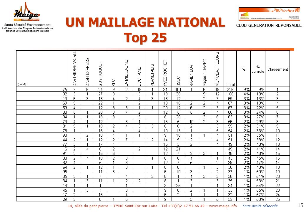 UN MAILLAGE NATIONAL Top 25