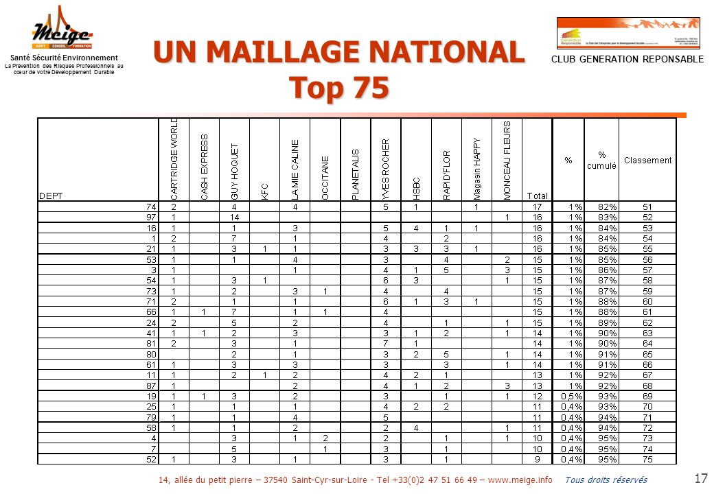 UN MAILLAGE NATIONAL Top 75