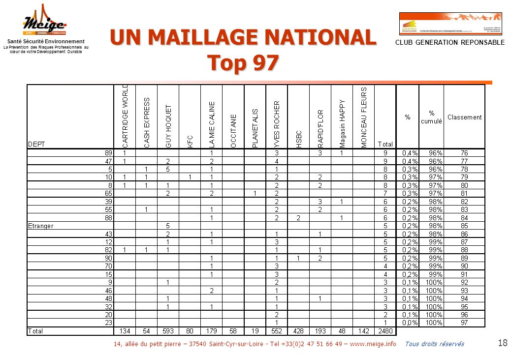 UN MAILLAGE NATIONAL Top 97