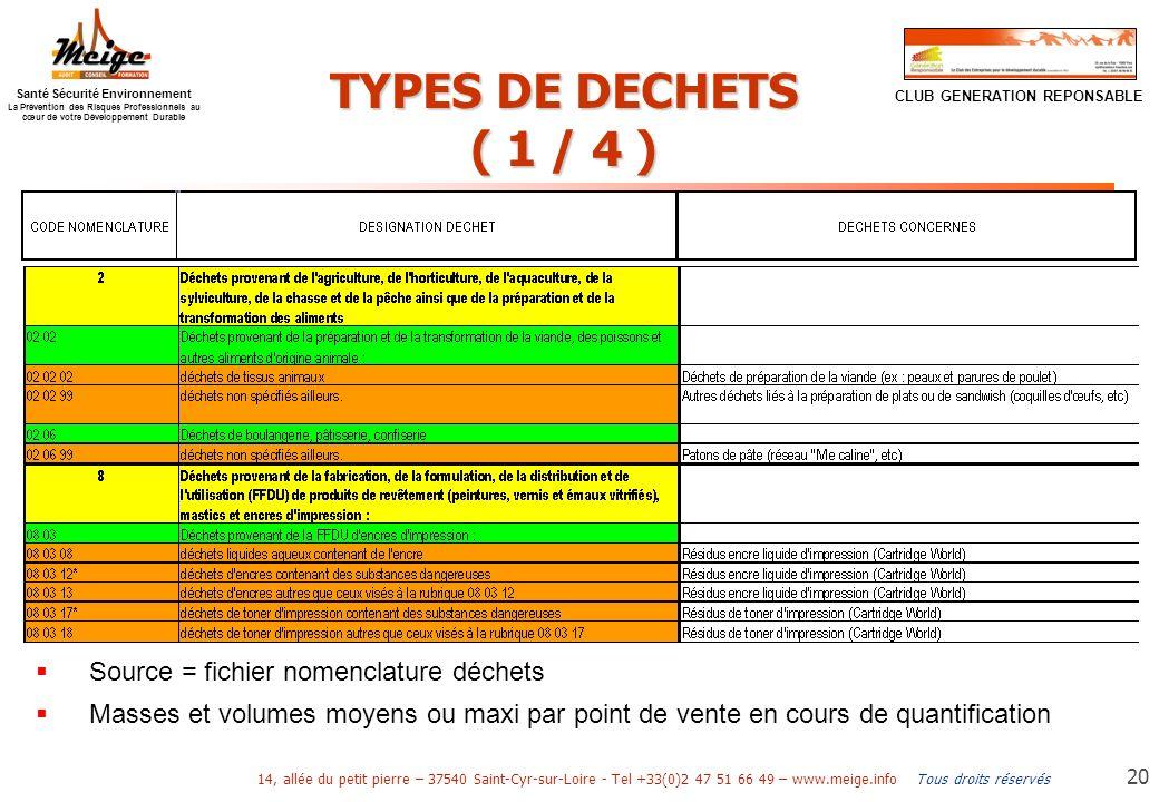 TYPES DE DECHETS ( 1 / 4 ) Source = fichier nomenclature déchets