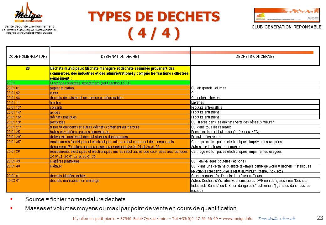 TYPES DE DECHETS ( 4 / 4 ) Source = fichier nomenclature déchets