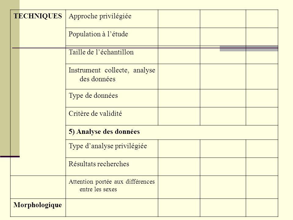 Taille de l'échantillon Instrument collecte, analyse des données