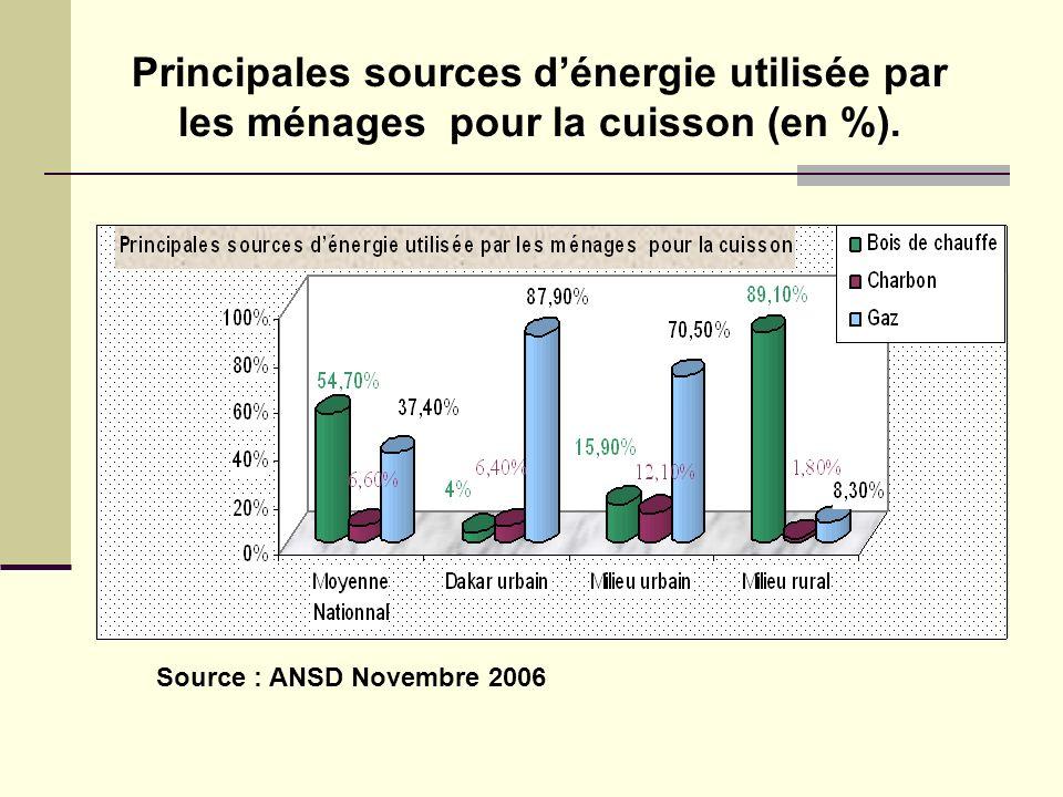 Principales sources d'énergie utilisée par les ménages pour la cuisson (en %).