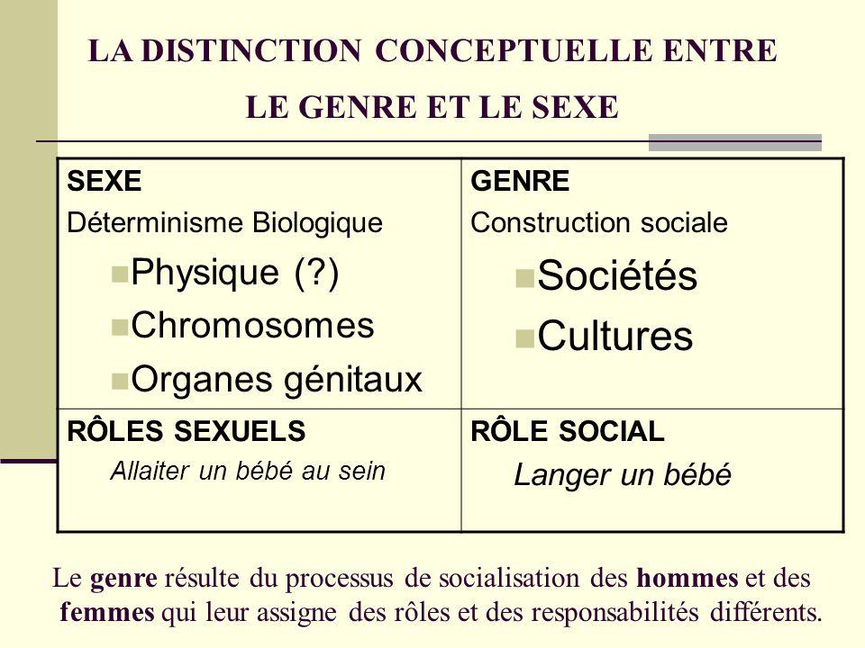 LA DISTINCTION CONCEPTUELLE ENTRE LE GENRE ET LE SEXE