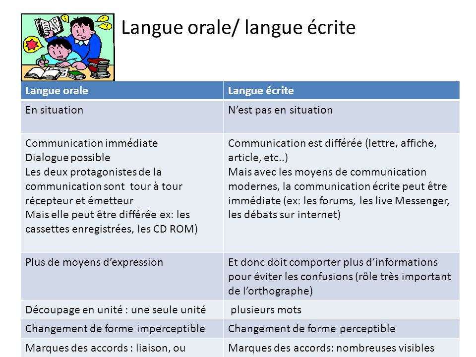 Langue orale/ langue écrite
