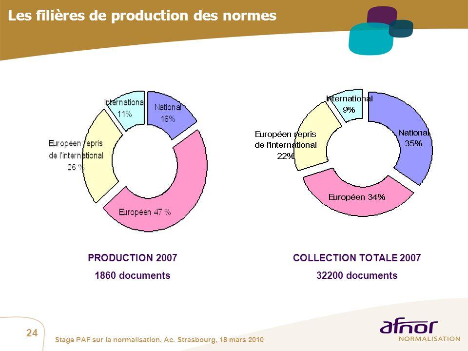 Les filières de production des normes